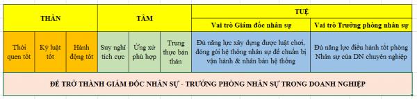 Cùng tìm hiểu ngành Quản trị Nhân sự - Trường Huấn luyện Doanh nhân CEO Việt Nam