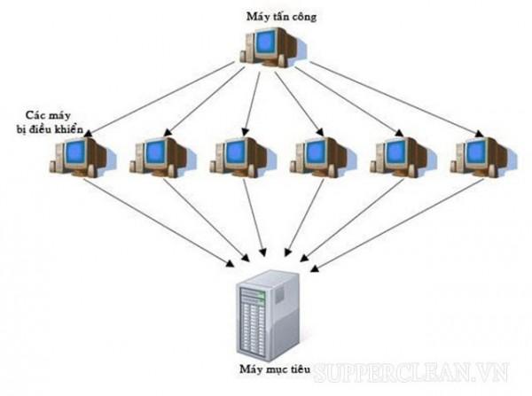 DDos là gì? Nguyên nhân máy tính bị nhiễm mã độc và cách khắc phục