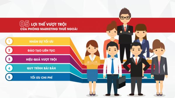 Địa chỉ uy tín phòng marketing thuê ngoài tại Hà Nội