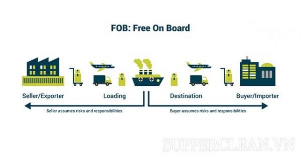 FOD có nghĩa là gì?