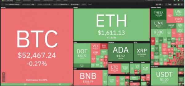Giá bitcoin hôm nay 26/3: Bật tăng mạnh ở 50.000 đô la, Chính phủ tham gia vào thị trường bitcoin